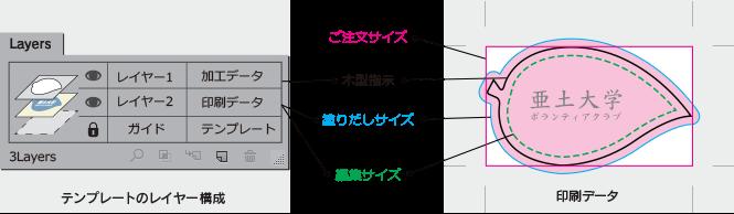 テンプレートデータの作成・レイヤーの構成及び印刷データ