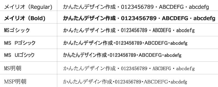 商品別データ作成プラン3