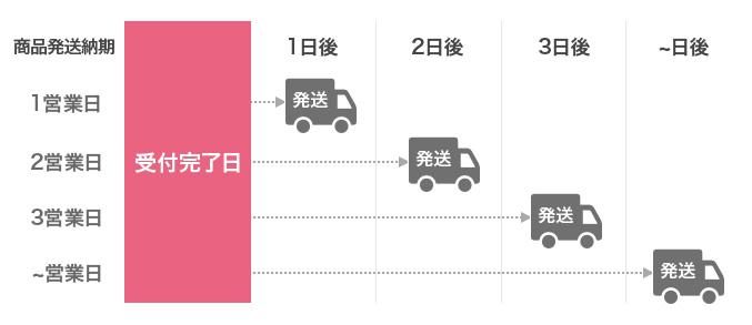 ご注文受付完了日から発送までの計算方法