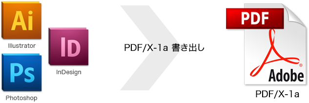 Illustrator / InDesign / Photoshop -> PDF/X-1a書き出し -> PDF/X-1a